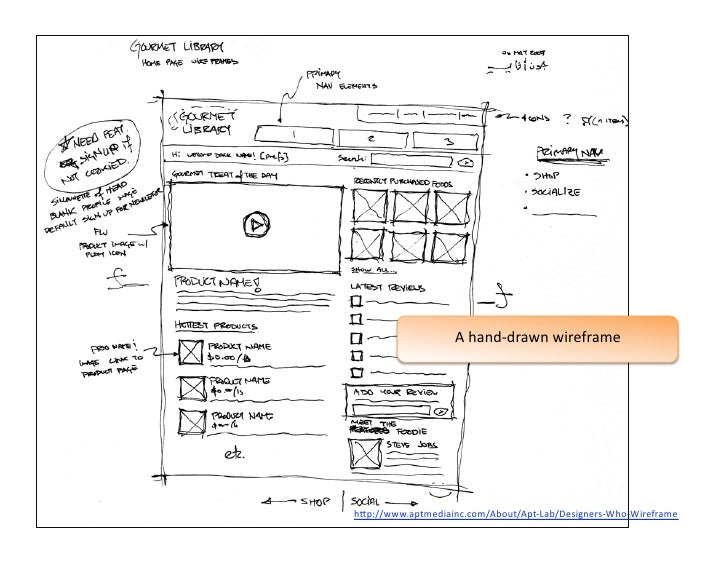 Wireframes for Web Design