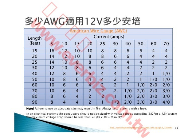 American wire gauge standard table image collections wiring table american wire gauge association gallery wiring table and diagram indian standard wire gauge chart pdf images greentooth Choice Image