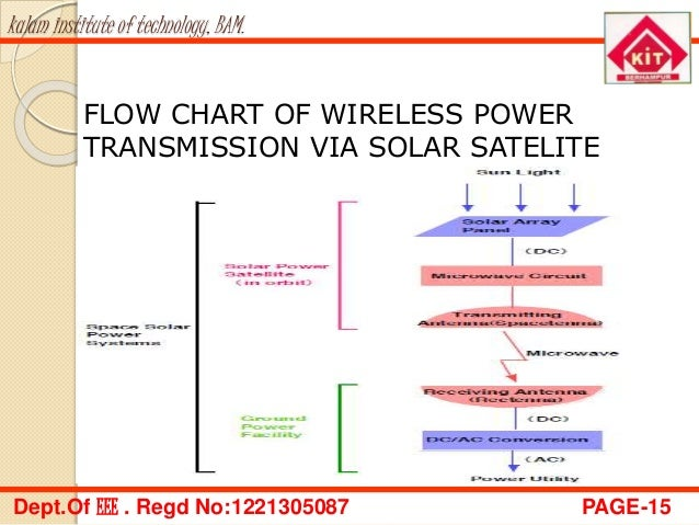 Wireless Power Trans Mission Via Solar Satelite