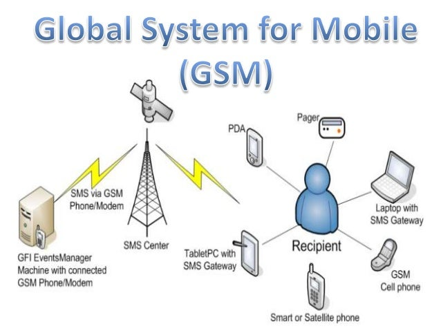 Global System For Mobile Gsm