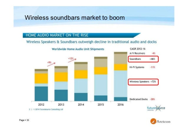 Wireless Audio Device Market Study