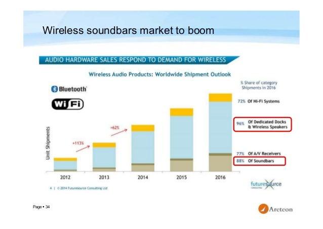 Wireless Audio Device Market Study