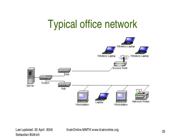 Wireless basic infrastructure topology slides 25 publicscrutiny Image collections