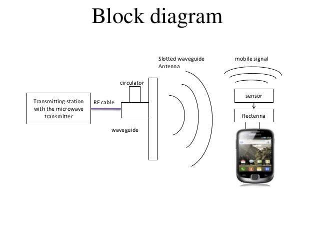 wireless charging of mobiles using microwaves Wireless charging or inductive charging uses an electromagnetic field to   charging pad technology for electronic devices like smartphones,.