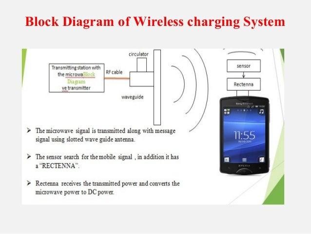 Wire Less Device Block Diagram - DIY Wiring Diagrams •