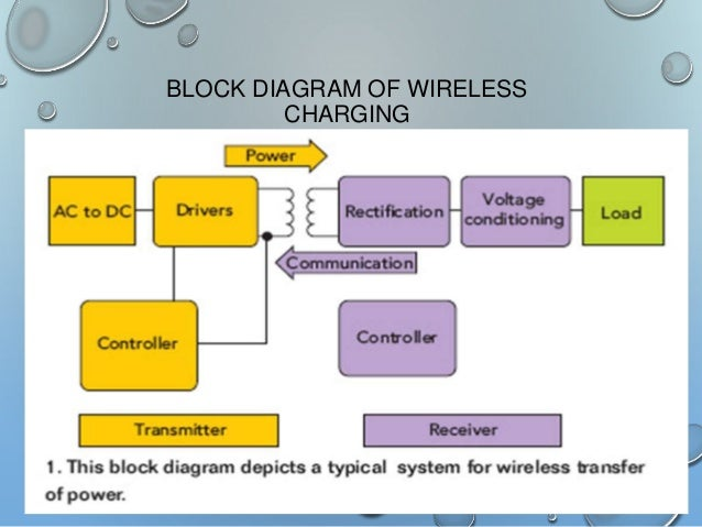 wireless charging technology ppt wireless microphone diagram 10 block diagram of wireless charging