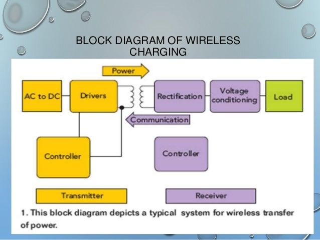 wireless charging technology ppt rh slideshare net qi wireless charger circuit diagram wireless charger circuit diagram pdf