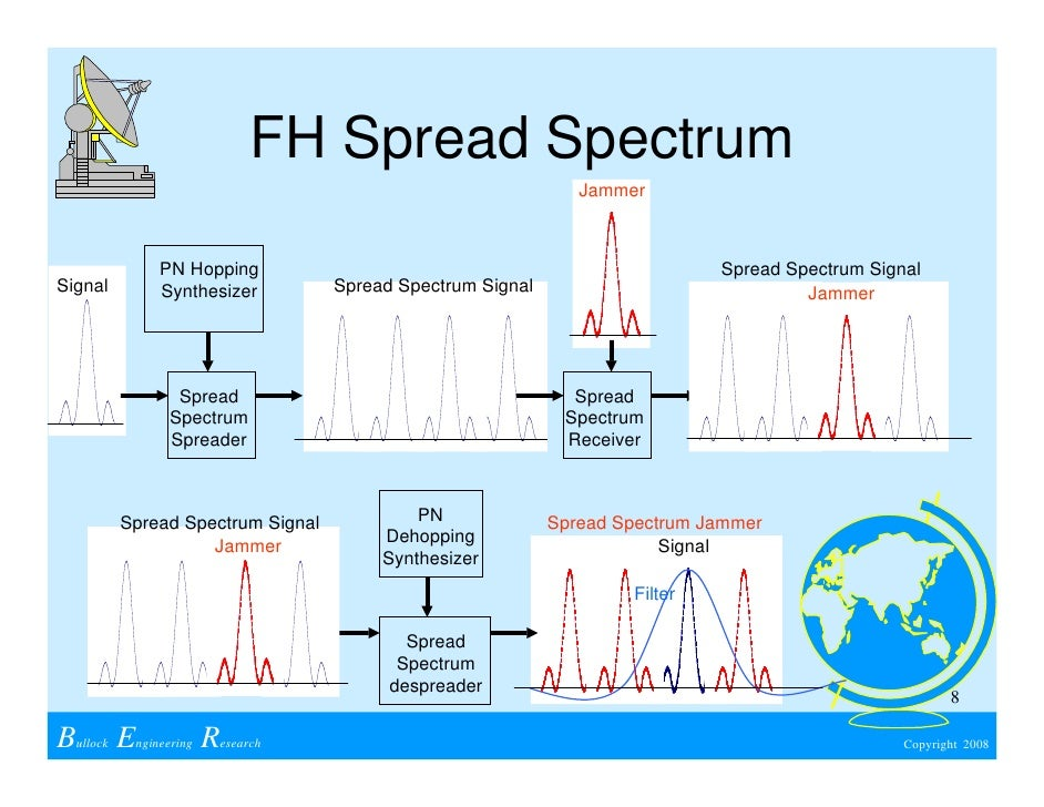 What is Spread-Spectrum Techniques