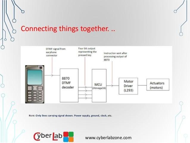 Wireless Communication via Mobile Phone Using DTMF