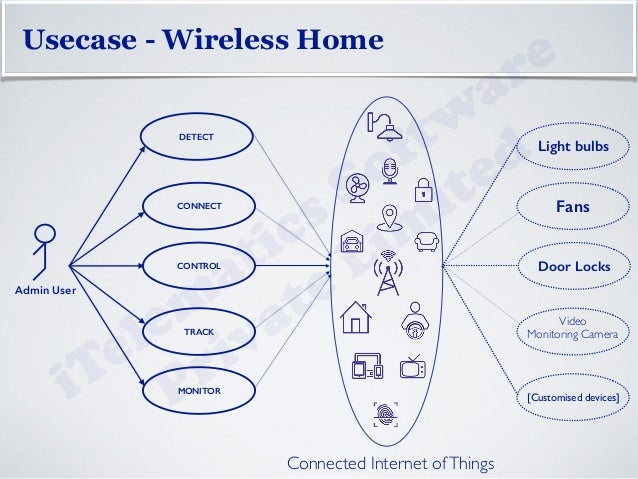 wireless smart home an internet of things ecosystem Class Diagram 14