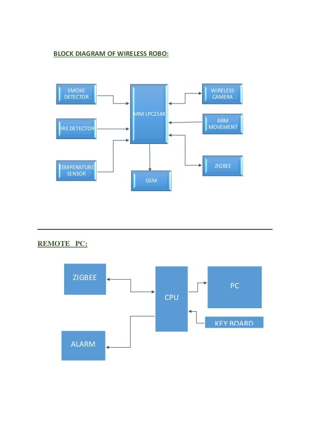 wireless alarm system block diagram car alarm system wiring diagram wireless ai based industrial security robot