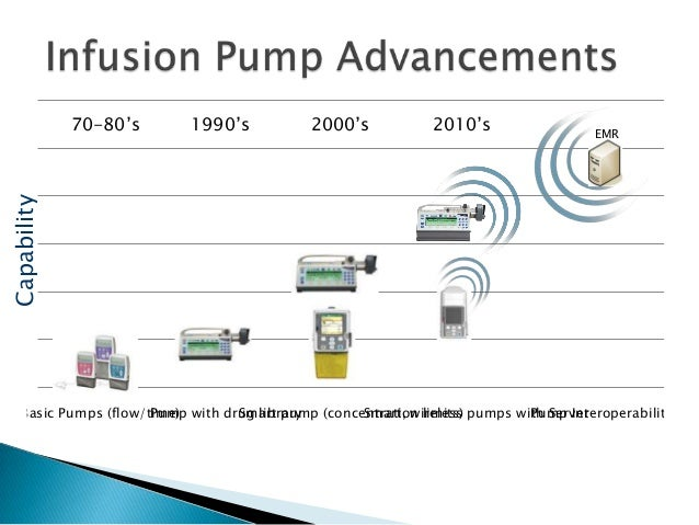 wireless infusion pumps and patient safety rh slideshare net