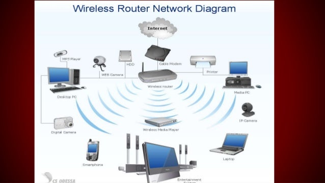 Wireless local area netwok slide