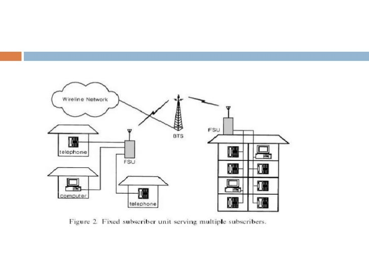 wireless local loop rh slideshare net Local Loop Diagram with Poles and Building Router Diagram