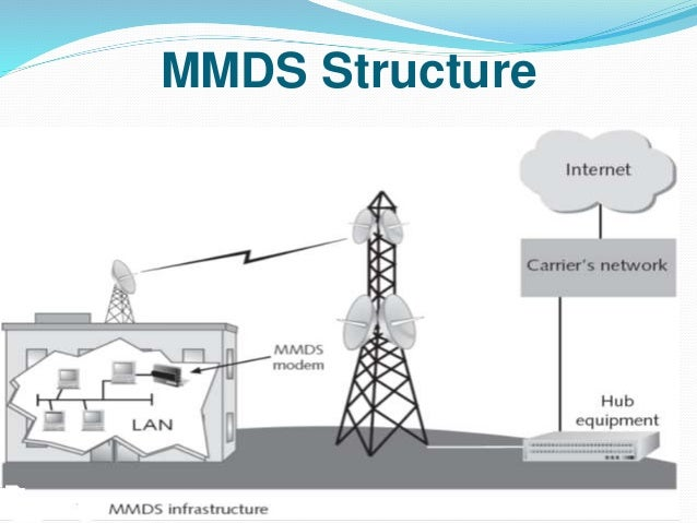 limitations and advantages of a directional antenna Directional antennas improve the link-connectivity of interference limited ad hoc  some of the advantages of ad hoc  a directional antenna system usually.