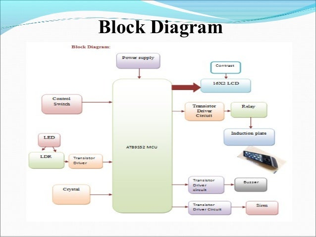 Wireless mobile charger using induction with anti theftalert protecti 7 block diagram ccuart Image collections