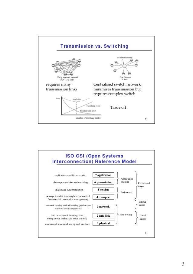 Wireless network basics Slide 3