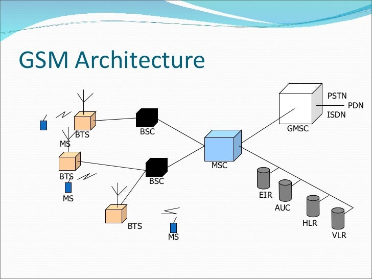 Gsm architecture diagram explanation choice image how to for Architecture gsm