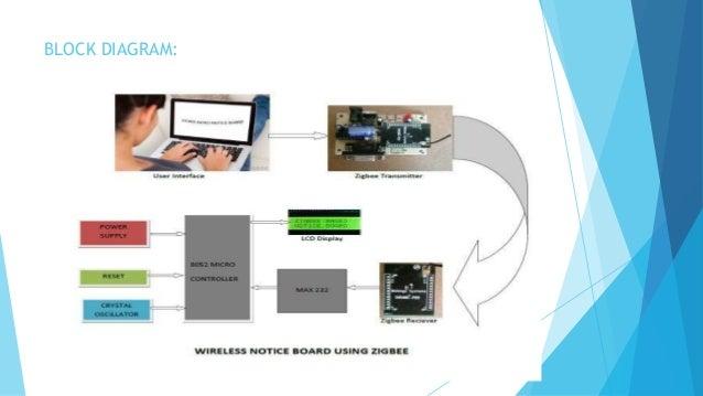 Wireless notice board using zigbee block diagram ccuart Image collections