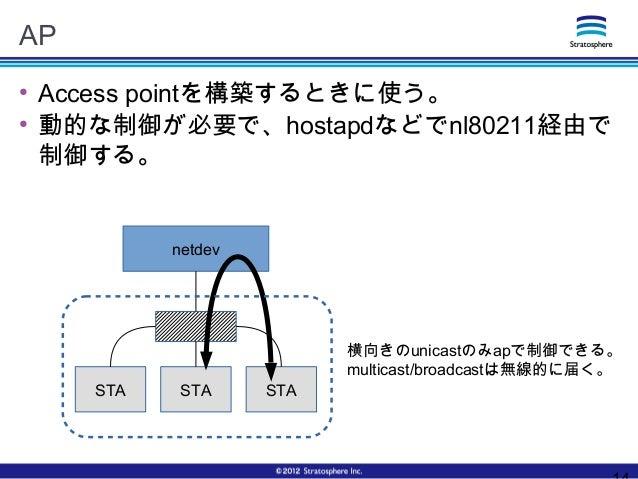 AP ● Access pointを構築するときに使う。 ● 動的な制御が必要で、hostapdなどでnl80211経由で 制御する。 netdev STA STA STA 横向きのunicastのみapで制御できる。 multicast/br...