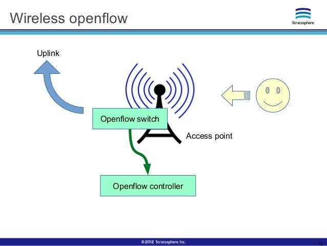 Wireless openflow Access point Openflow controller Uplink Openflow switch