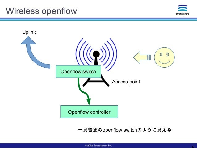 Wireless openflow Access point Openflow controller Uplink Openflow switch 一見普通のopenflow switchのように見える