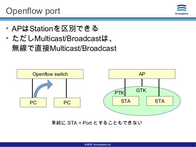 Openflow port ● APはStationを区別できる ● ただしMulticast/Broadcastは、 無線で直接Multicast/Broadcast Openflow switch PC PC AP STA STA GTKP...