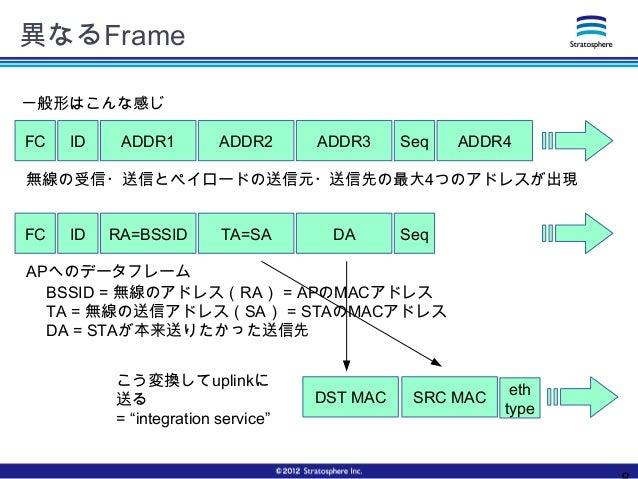 異なるFrame SRC MACDST MAC eth type ADDR1 ADDR2 ADDR3 ADDR4FC ID Seq 一般形はこんな感じ 無線の受信・送信とペイロードの送信元・送信先の最大4つのアドレスが出現 RA=BSSID T...