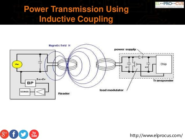 wireless power transmission for solar power Magnetic resonance coupled wireless power transfer with class-e power amplifier from solar input  wireless power transmission was established by nikola.