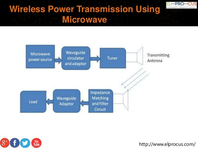 microwave power transmission using rectenna Rectenna would also advance the practicability of optical power transmission in order to improve the cost and energy efficiency of the transmitting system physical science inc is researching the possibility of using ytterbium fiber laser.