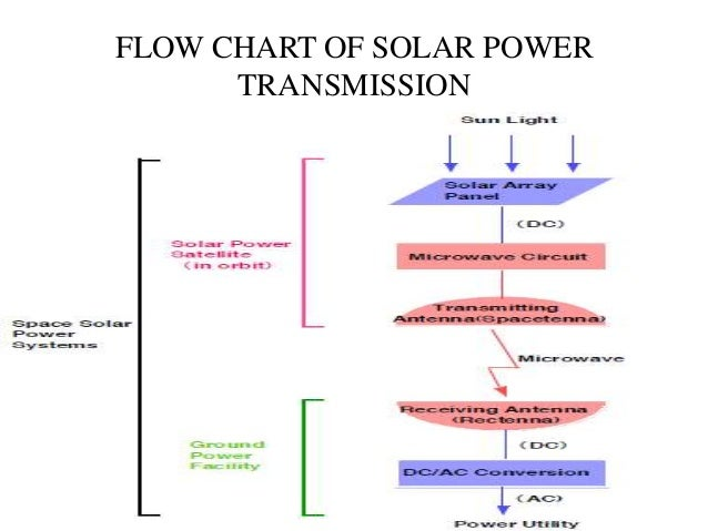 Complete Solar Power Systems