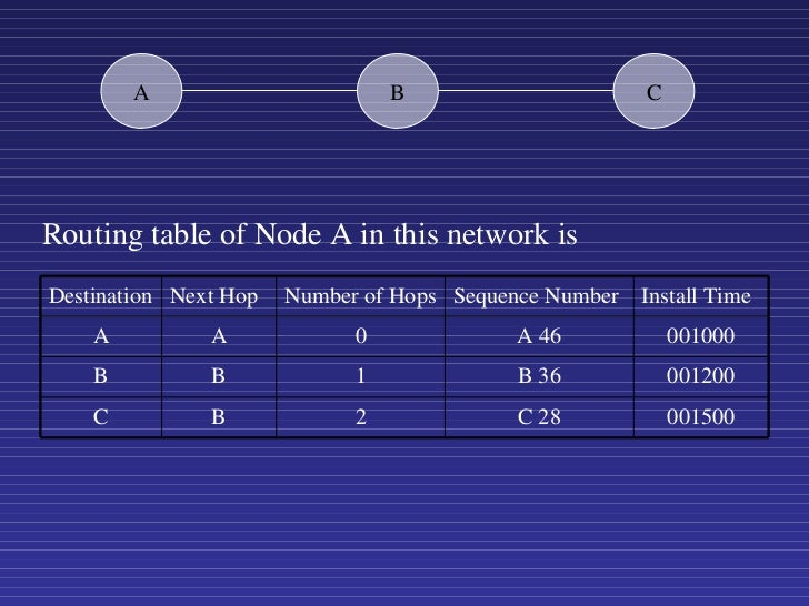 Routing table of Node A in this network is A B C Destination Next Hop Number of Hops Sequence Number Install Time A A 0 A ...