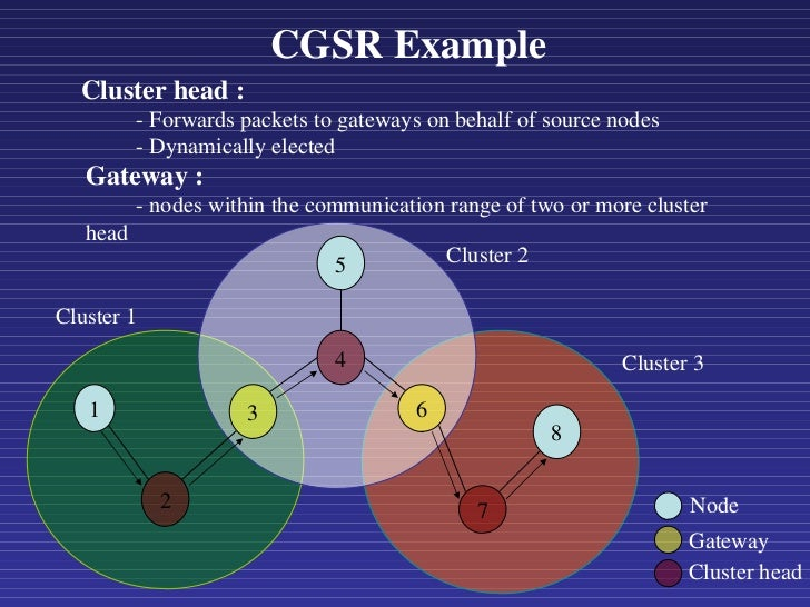 CGSR Example <ul><ul><ul><li>Cluster head : </li></ul></ul></ul><ul><ul><ul><ul><li>- Forwards packets to gateways on beha...