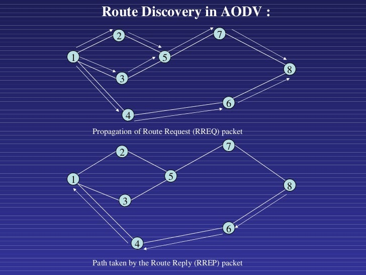 1 2 3 5 7 8 4 6 1 2 3 5 7 8 4 Propagation of Route Request (RREQ) packet 6 Path taken by the Route Reply (RREP) packet Rou...
