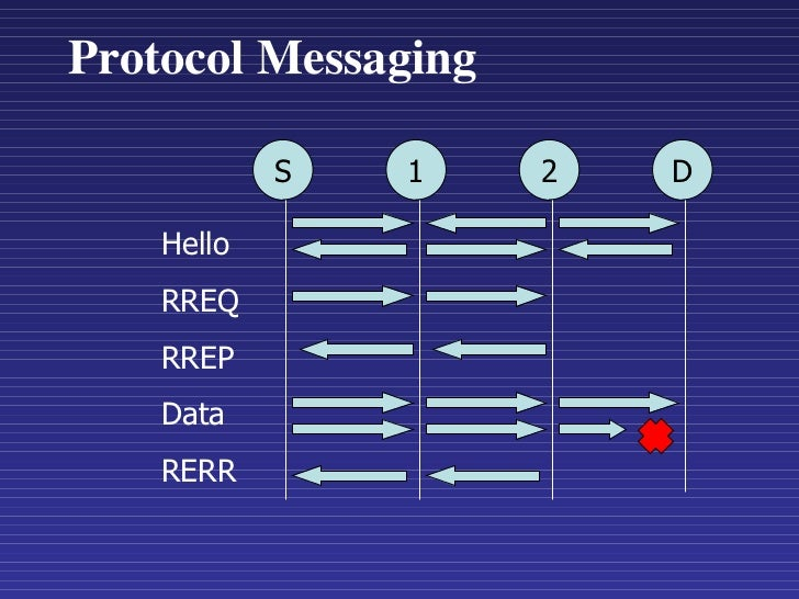 Protocol Messaging S 1 2 D Hello RREQ RREP Data RERR
