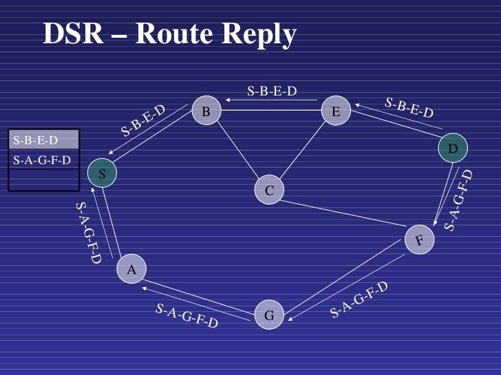 DSR – Route Reply S A G C F D B E S-B-E-D S-B-E-D S-B-E-D S-A-G-F-D S-A-G-F-D S-A-G-F-D S-A-G-F-D S-B-E-D S-A-G-F-D