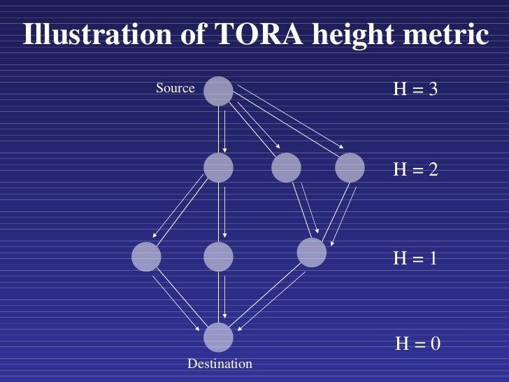 Illustration of TORA height metric Source Destination H = 0 H = 1 H = 2 H = 3