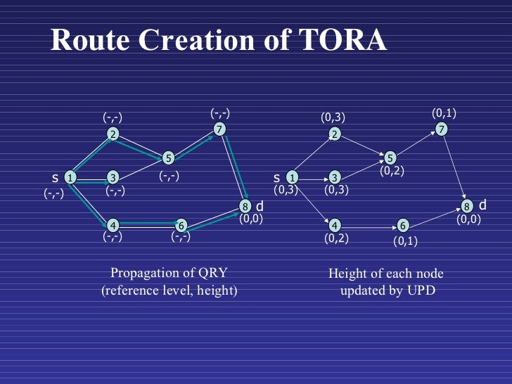 Route  Creation  of TORA 1 2 3 4 5 6 7 8 1 2 3 4 5 6 7 8 s s d d Propagation of QRY (reference level, height) Height of ea...