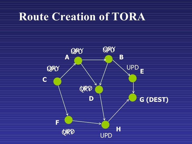 C A B E G (DEST) F H D QRY Route Creation of TORA QRY QRY UPD QRY QRY UPD UPD UPD UPD UPD UPD