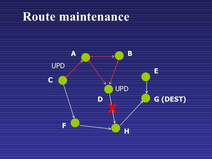 Route maintenance C A B E F D UPD X UPD G (DEST) H