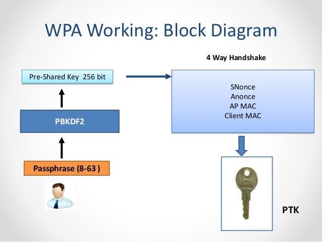 Wireless Security Null Seminar