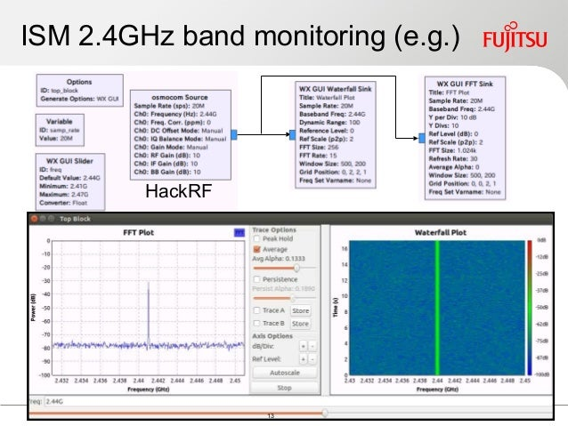 Wireless security testing with attack by Keiichi Horiai - CODE BLUE 2…
