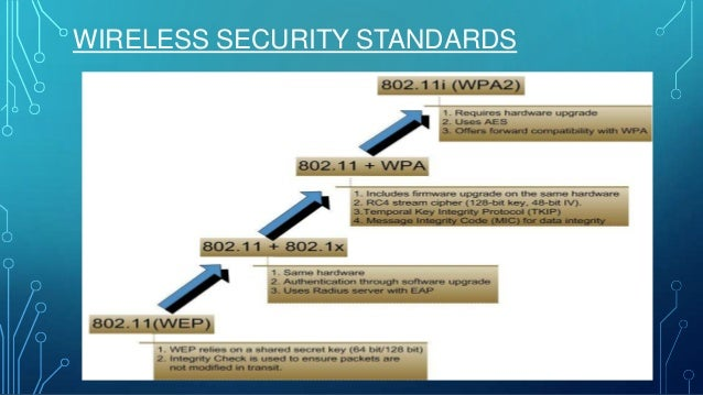 how to change wlan access point to aes