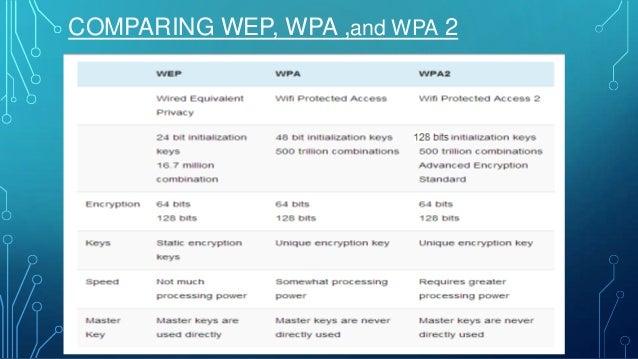 Wireless Security Using Wpa2