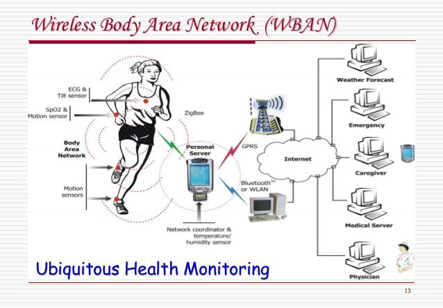 13 Wireless Body Area Network (WBAN)Wireless Body Area Network (WBAN) Ubiquitous Health MonitoringUbiquitous Health Monito...