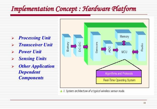 18 Implementation Concept : Hardware PlatformImplementation Concept : Hardware Platform Processing UnitProcessing Unit Tra...