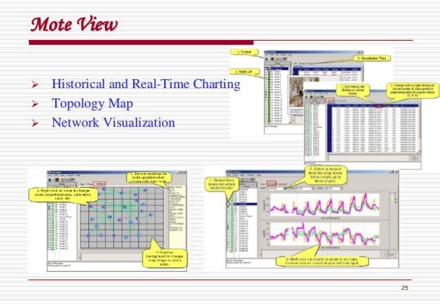 25 Mote ViewMote View Historical and RealHistorical and Real--Time ChartingTime Charting Topology MapTopology Map Network ...