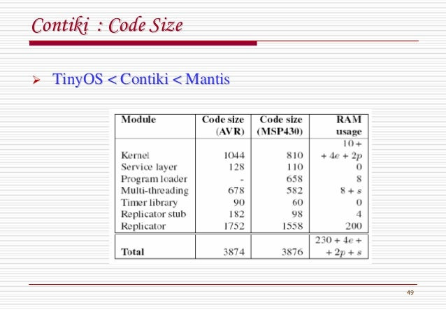 49 ContikiContiki : Code Size: Code Size TinyOSTinyOS << ContikiContiki < Mantis< Mantis