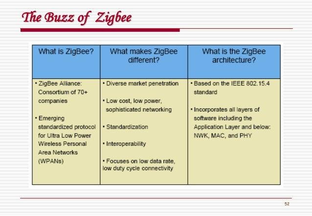 52 The Buzz ofThe Buzz of ZigbeeZigbee