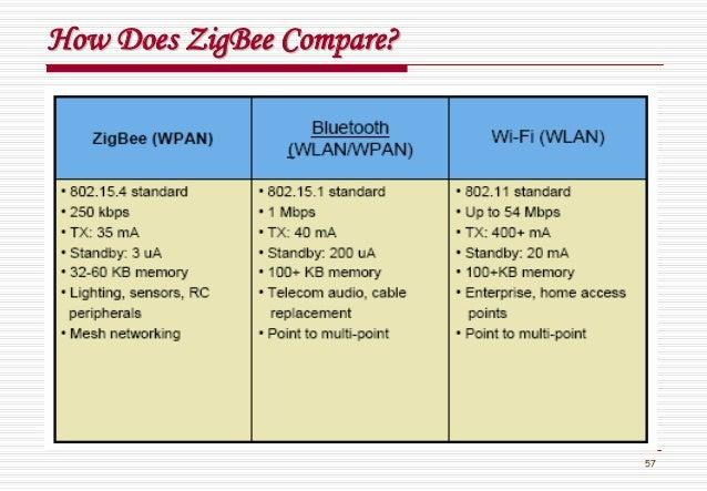 57 How DoesHow Does ZigBeeZigBee Compare?Compare?